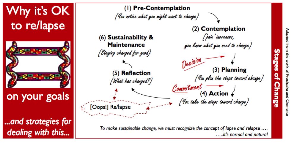 Relapse Model